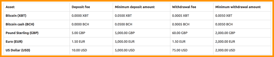 Coinfloor deposit and dithdrawal fees