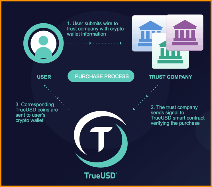 TrueUSD purchase process