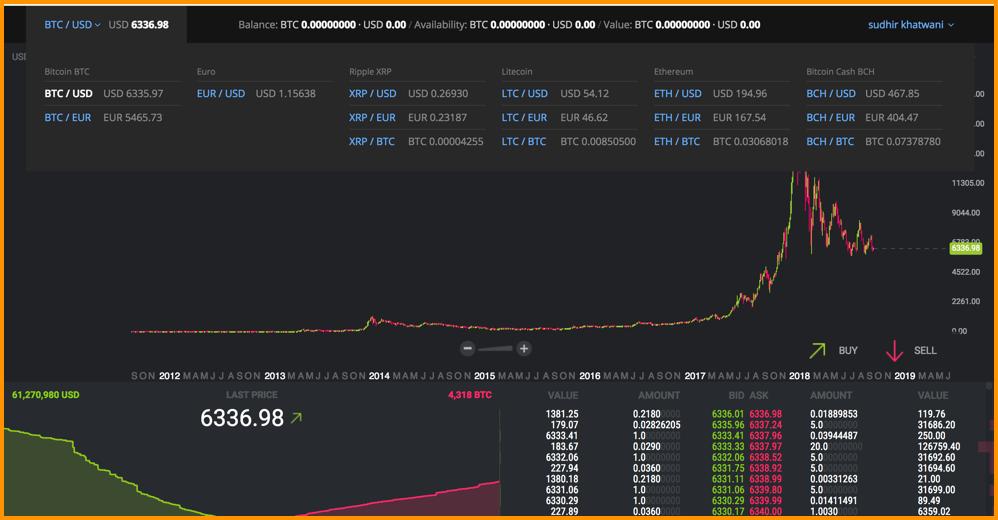 Bitstamp Trading