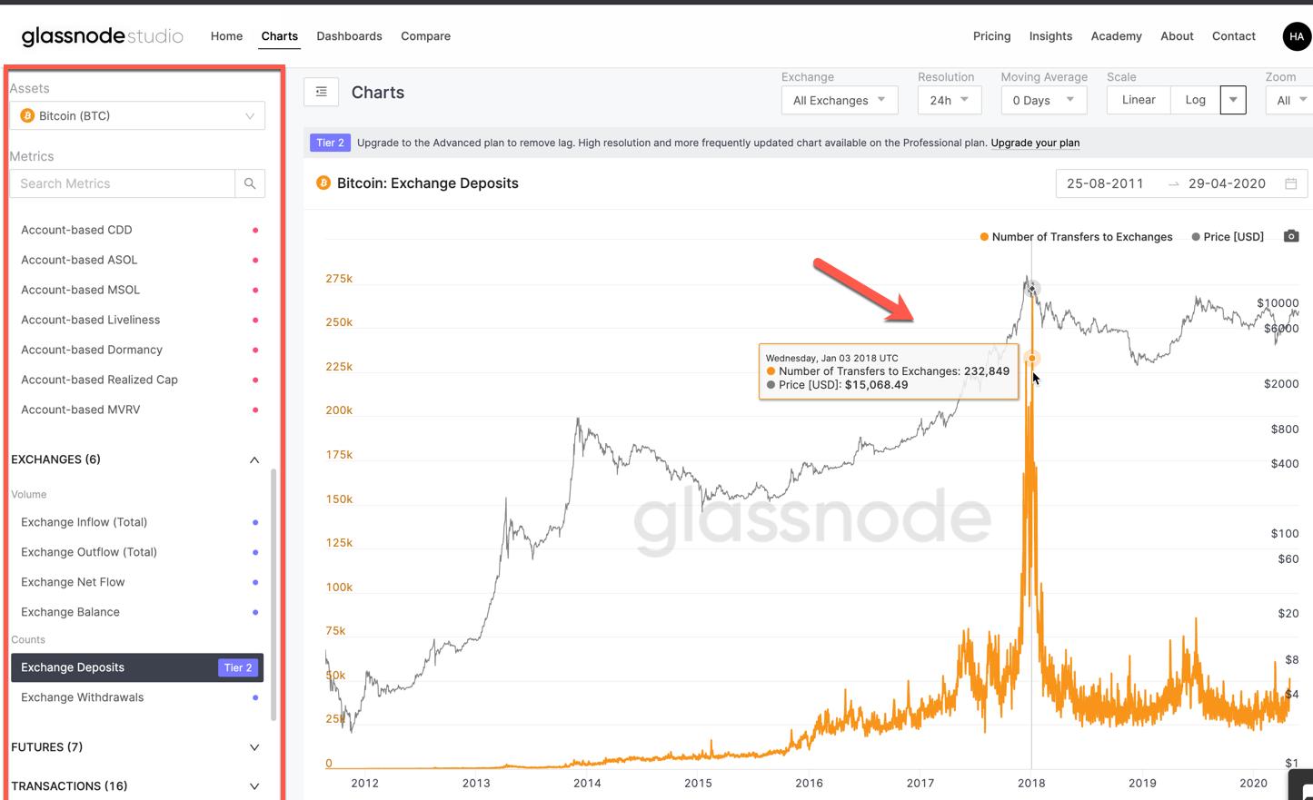best way to analyze cryptocurrency